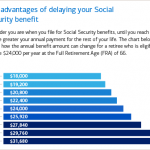 Postpone retirement for more social security benefits.