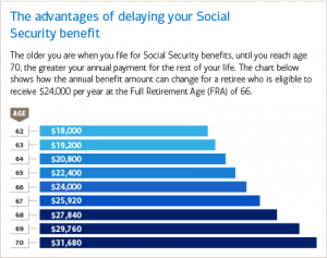 Retire earlier and the social security benefits might or might not work out the same in aggregate.